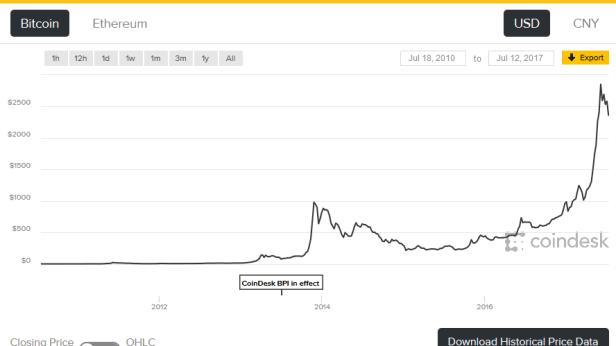 BTC graphe
