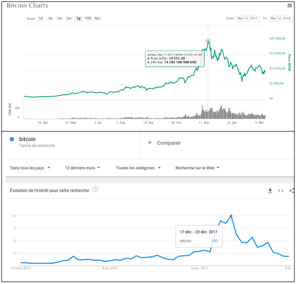 bitcoin comparaison