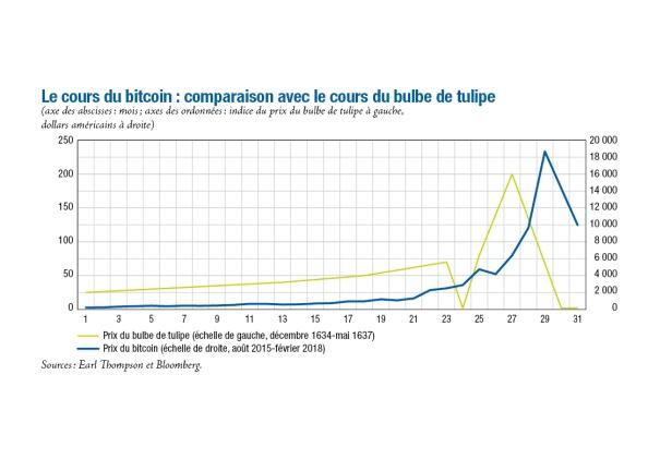 bitcoin et tulipe