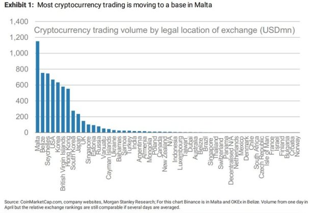 crypto volume par pays